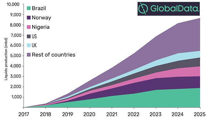 Total crude production from major planned and announced global offshore projects by key countries (mbd), 2018-2025 (source: GlobalData, Oil and Gas Intelligence Centre)
