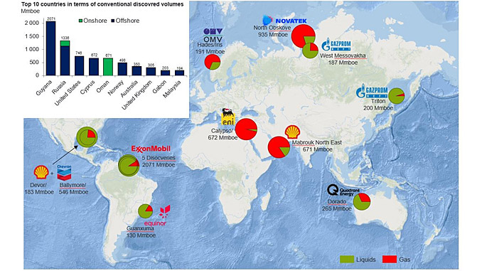 Top global conventional discoveries 2018 (source: Rystad Energy ECube, December 2018)