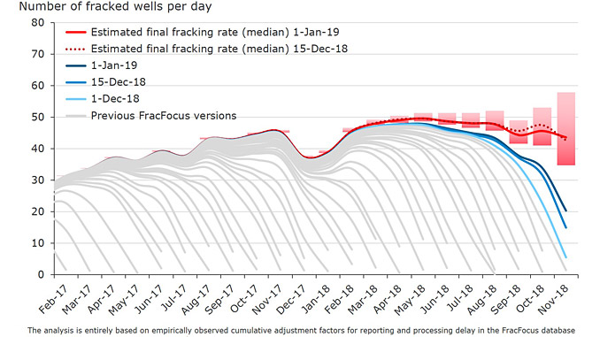 Total US fracking rate by FracFocus database release time (source: FraFocus Chemical Disclosure Registry, Rystad Energy research and analysis)