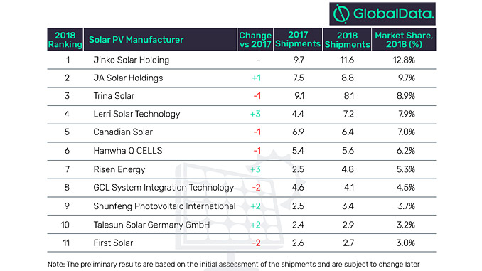 Global solar photovoltaic module shipments ranking in 2018 (source: GlobalData, Power Intelligence Center)