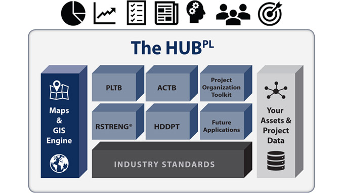 The Pipeline HUB platform connects Technical Toolboxes' library of engineering standards and tools to users' data across the pipeline lifecycle