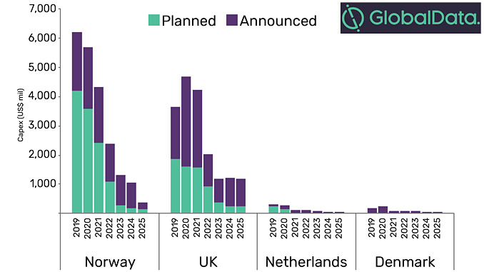 Capex outlook for major planned and announced projects by key countries in the North Sea (USD millions), 2019-2025