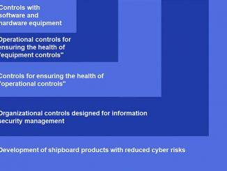 The ClassNK Cyber Security Approach – layers of cyber security controls