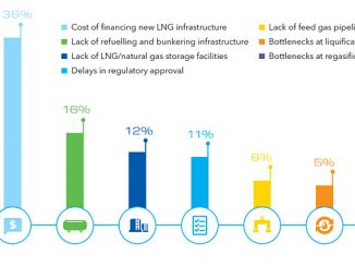 Top infrastructure barriers for the global LNG sector in 2019