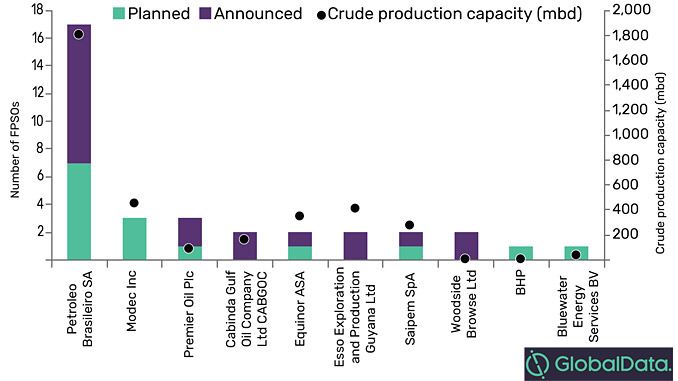 Planned and announced FPSO additions by key operators 2019-2025 (sources: GlobalData Oil and Gas Intelligence Center)