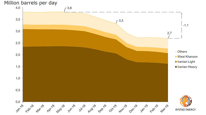 Iranian crude oil production by Crude Stream, monthly (source: Rystad Energy OilMarketCube)