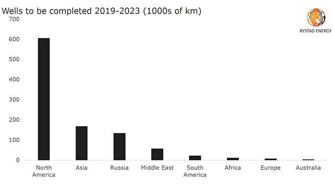 Shale driving North American well length in years to come (source: Rystad Energy WellCube, research and analysis)