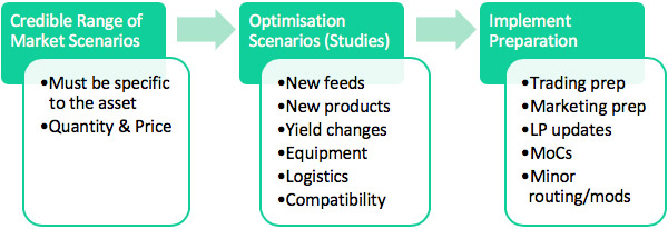 Figure 5. IMO 2020: Steps for robust planning.
