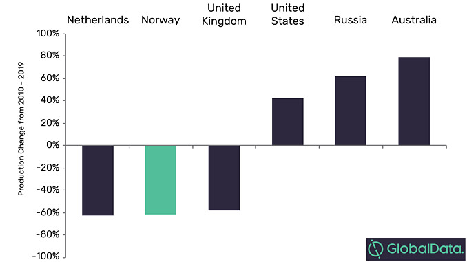 ExxonMobil's oil and natural gas production change by country, 2010-2019 (source: GlobalData Oil & Gas Intelligence Center)