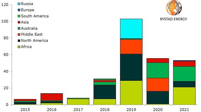 Total greenfield LNG investments by approval year (source: Rystad Energy UCube)