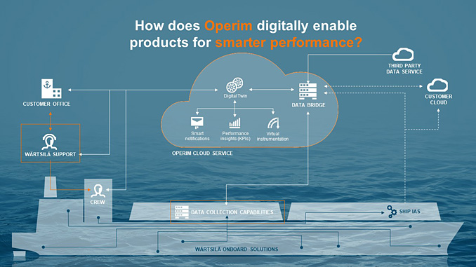Wärtsilä Operim utilises data collection and cloud-based analytics to enhance operational performance