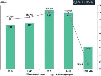 Number of M&A deals and combined deal values in the global power industry, 2015-2019 YTD (source: GlobalData, Power Intelligence Center)