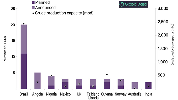 Global planned and announced FPSO deployment by key countries, 2019-2025