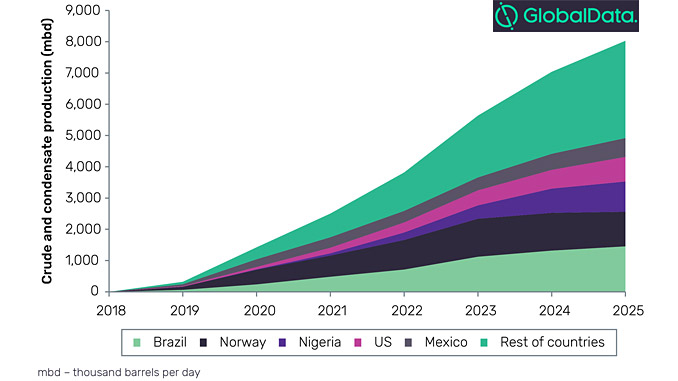 Crude and condensate production: Major new-build offshore projects by key countries, 2019-2025 (source: GlobalData, Oil and Gas Intelligence Center)
