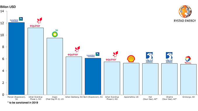 Top ten offshore projects sanctioned 2014 to 2019 (source: Rystad Energy ServiceCube, July 2019)