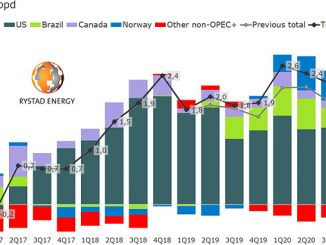 Non-OPEC+ supply growth quarterly, year/year