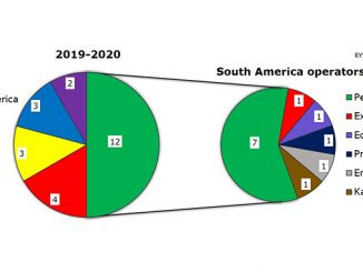South America with Petrobras to drive increase in FPSO projects – fields with FPSOs, to be awarded 2019-2020; already awarded projects not shown (source: Rystad Energy ServiceDemandCube, August 2019)