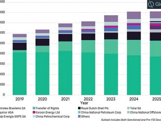 Brazil oil production outlook by company to 2025 (source: GlobalData, Oil & Gas Intelligence Center)
