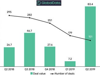Upstream capital raising deal values and number of deals, Q2 2019 (source: GlobalData, Oil & Gas Intelligence Center)