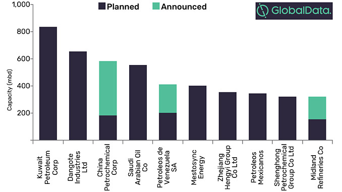 Global planned and announced refinery CDU capacity additions by key companies, 2019-2023 (mdb)