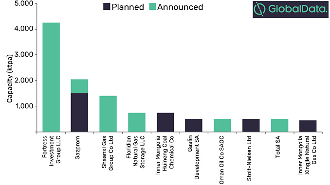 Global planned and announced small-scale LNG liquefaction capacity additions by key companies 2019-2023 (source: GlobalData, Oil and Gas Intelligence Center)