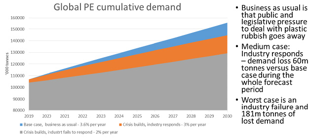 Risk of major demand loss – global PE cumulative demand (source: ICIS Supply & Demand Database)