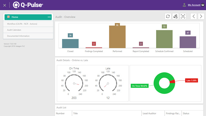 Q-Pulse's dedicated Dashboards allow for the clear visualisation of data, providing a complete overview across all processes