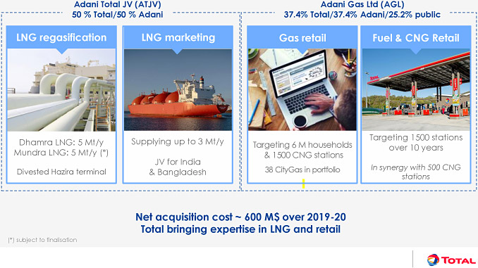 Developing an integrated natural gas position in India