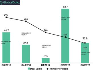 Upstream M&A deal value and count, Q3 2019 (source: GlobalData, Oil and Gas Intelligence Center)