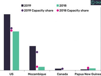 LNG contracted capacity and share signed by key exporting countries in 2019 versus 2018 (source: GlobalData, Oil and Gas Intelligence Center)