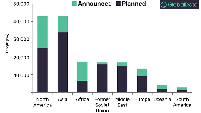 New-build pipelines length additions by regions, 2019-2023, in km (source: GlobalData, Oil and Gas Intelligence Center)