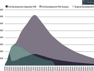 Buzios oil production full development versus original development (source: GlobalData, Upstream Inteligence Economics)