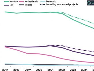Natural gas production outlook by country (mmcfd), 2017-2025 (source: GlobalData, Oil and Gas Intelligence Center)