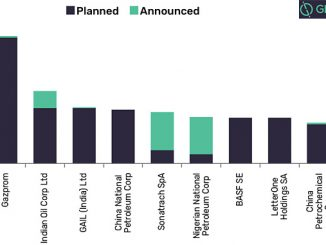 Planned and announced pipeline length by key companies during 2019-2023, in km (source: GlobalData, Oil and Gas Intelligence Center)