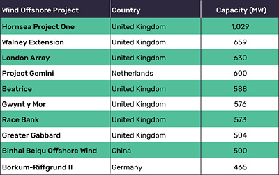 Top ten active offshore wind projects in the world, 2019 (source: GlobalData Power Intelligence Center)