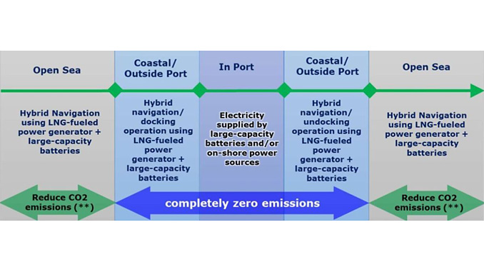 Transition of propulsive force sources during voyage – **companies aim to reduce carbon dioxide emissions by 50% through hybrid technology, alternate energy, hull design, and improvement in operation, etc.