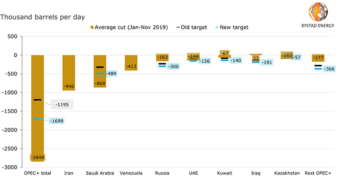 OPEC+ target and average cuts versus reference production by country (source: Rystad Energy research and analysis, OilMarketCube, OPEC website)