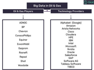 Oil and gas and technology players in the big data theme, 2019 (source: GlobalData, Oil & Gas Intelligence Center)
