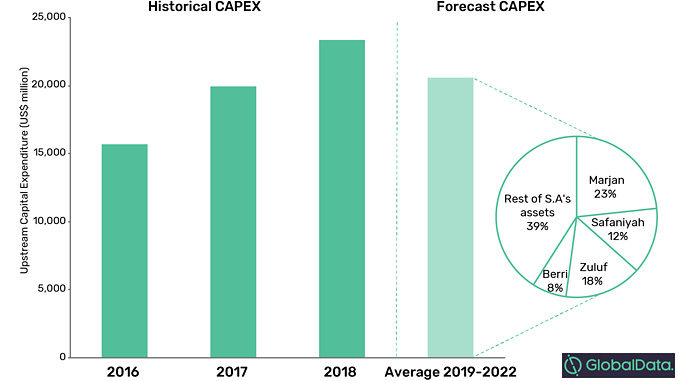 Saudi Aramco's historical and forecast upstream annual capital expenditure (source: GlobalData, Oil and Gas Intelligence Center)