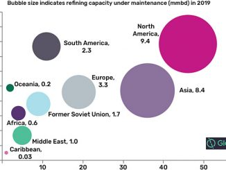 Global crude oil refinery capacity under maintenance by region, 2019 (source: GlobalData Oil & Gas Intelligence Center)