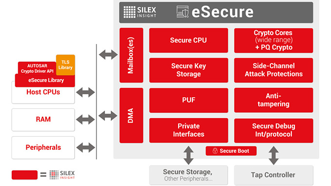 eSecure – single module for multiple security challenges