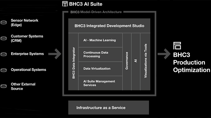 BHC3 Production Optimization™ is an AI-enabled software application that enables oil and gas production and facility engineers to visualize, analyse, and optimize upstream production operations