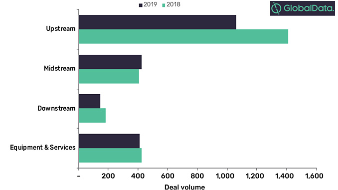Announced and completed M&A activity in the global oil and gas industry, 2018 versus 2019 (source: GlobalData, Oil & Gas Intelligence Center)