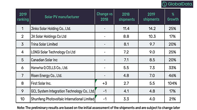Global solar photovoltaic module shipments ranking, 2019 (source: GlobalData, Power Intelligence Center)
