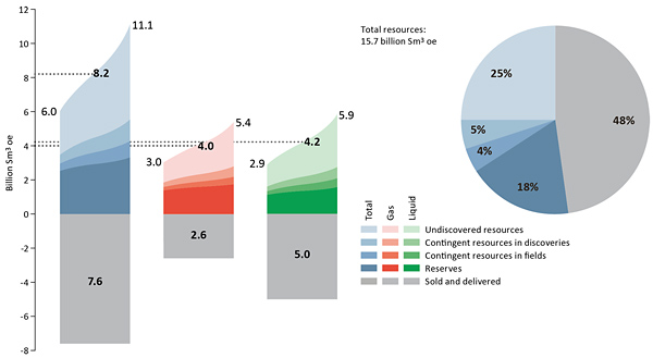 Petroleum resources and uncertainty in the estimates as of 31 December 2019 (illustration: NPD)