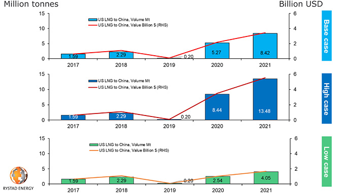 US LNG to China, based on Phase-1 trade deal and removal of tariffs (source: Rystad Energy GasMarketCube)