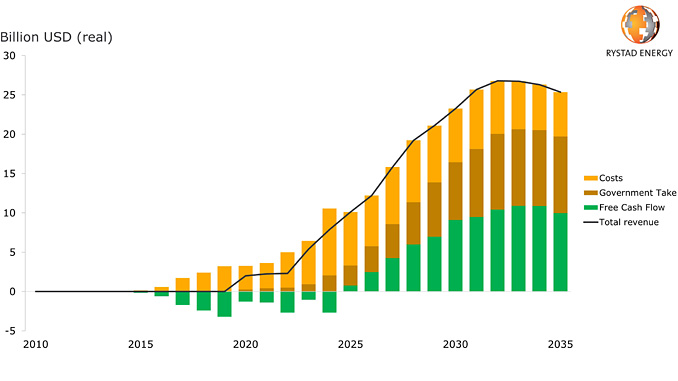Guyana's historical and forecasted total cash flow from upstream operations (source: Rystad Energy UCube)