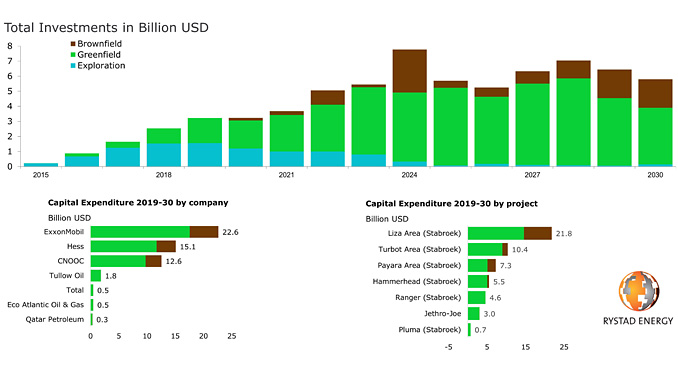 Capital spending by total investments, company and project (source: Rystad Energy UCube)