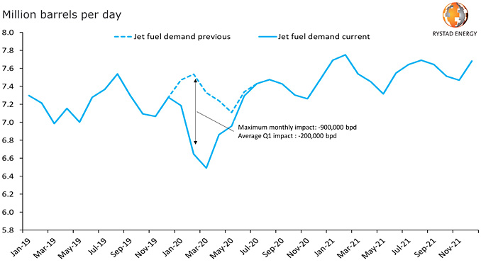 Global jet fuel demand and monthly impact of coronavirus (source: Rystad Energy research and analysis)