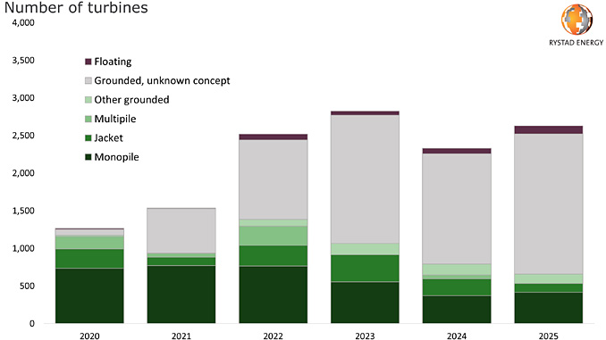 Number of turbines to start-up yearly by foundation type (source: Rystad Energy research and analysis)